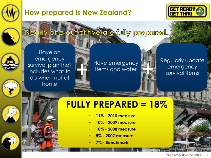 How prepared is New Zealand?