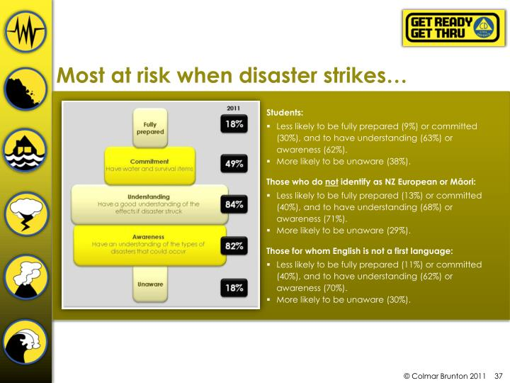 Most at risk when disaster strikes…