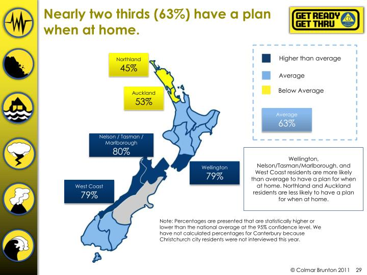 Nearly two thirds (63%) have a plan when at home.