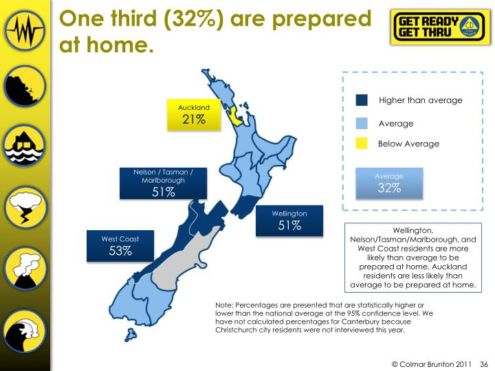 One third (32%) are prepared at home.