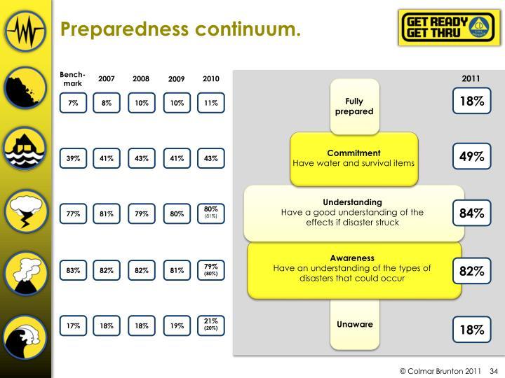 Preparedness continuum.