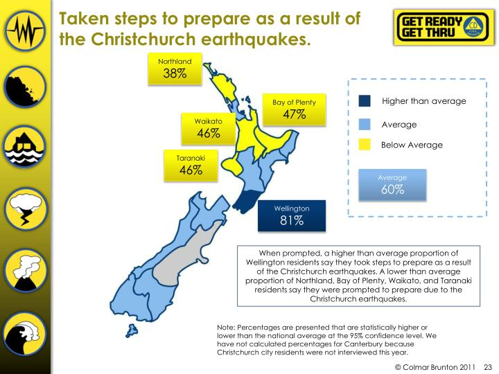 Taken steps to prepare as a result of the Christchurch earthquakes.