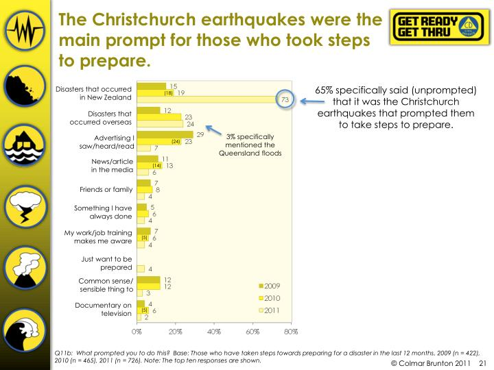 The Christchurch earthquakes were the main prompt for those who took steps to prepare.
