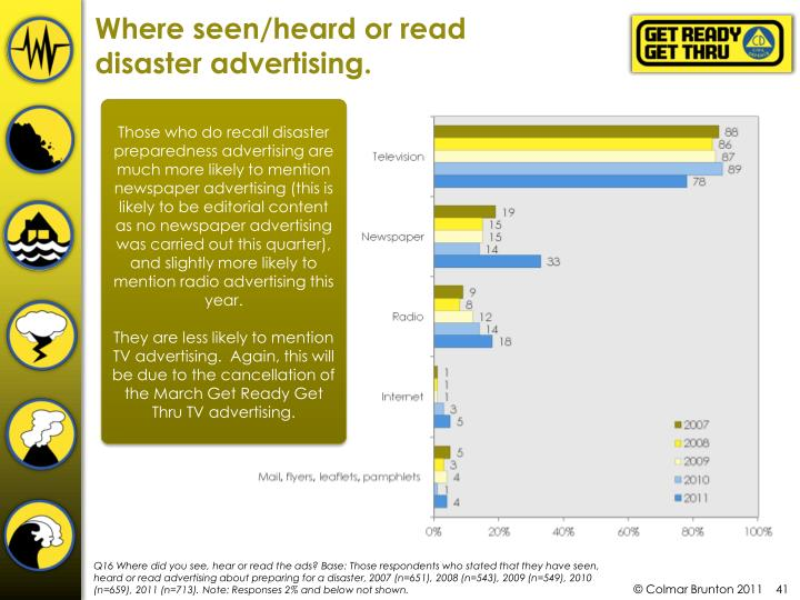 Where seen/heard or read disaster advertising.