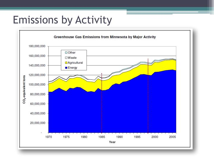 Emissions by Activity