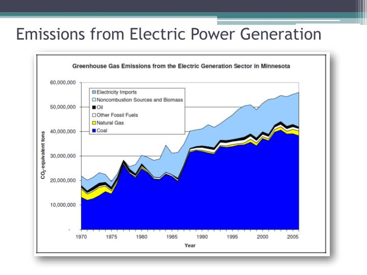Emissions from Electric Power Generation