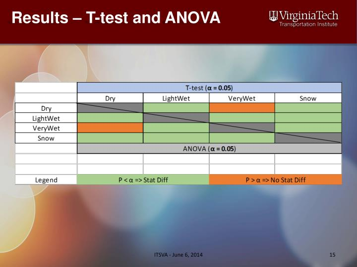 Results – T-test and ANOVA