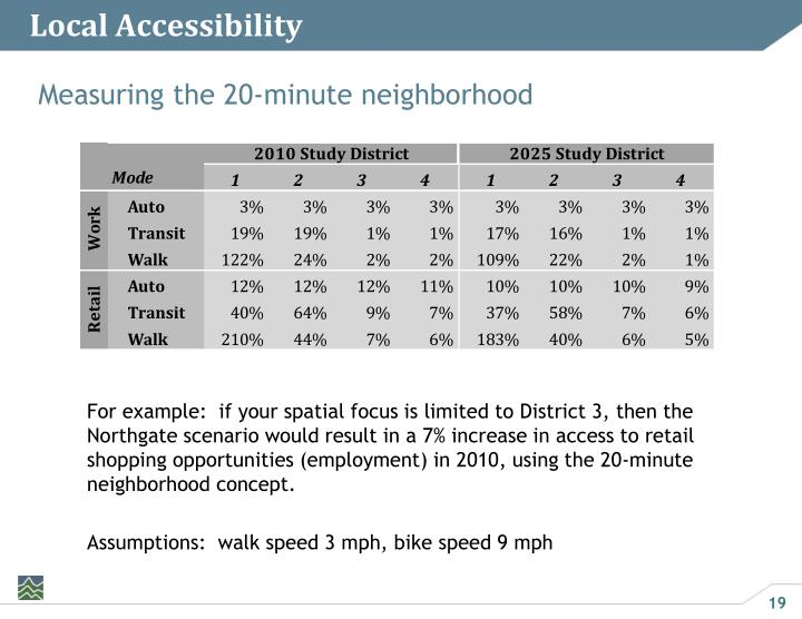 Local Accessibility