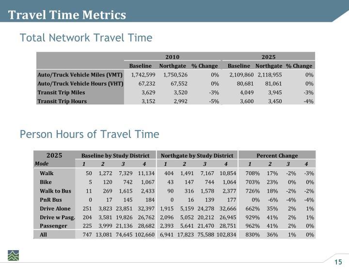 Travel Time Metrics
