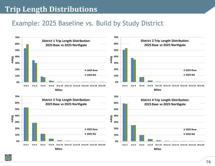 Trip Length Distributions