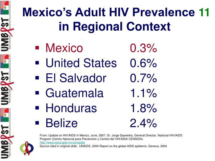 Mexico's Adult HIV Prevalence