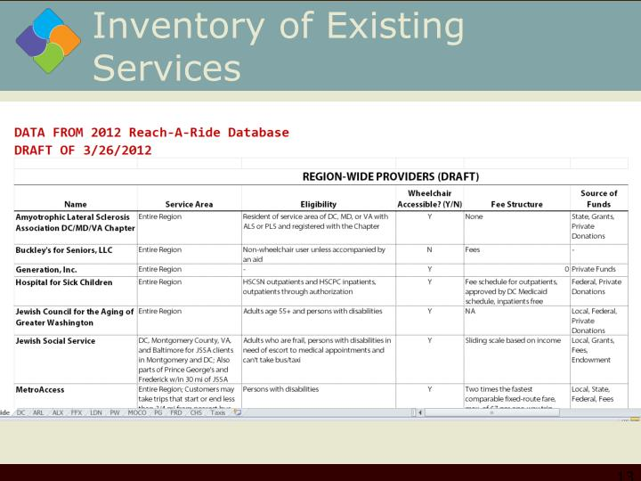 Inventory of Existing Services