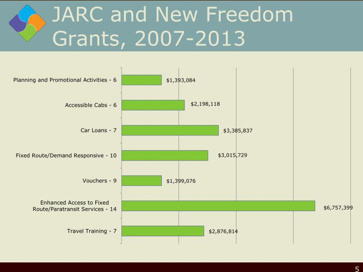 JARC and New Freedom Grants, 2007-2013