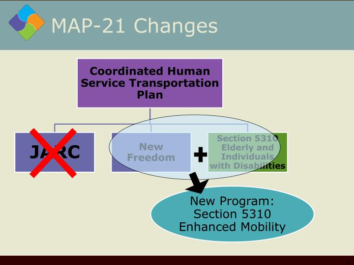 MAP-21 Changes