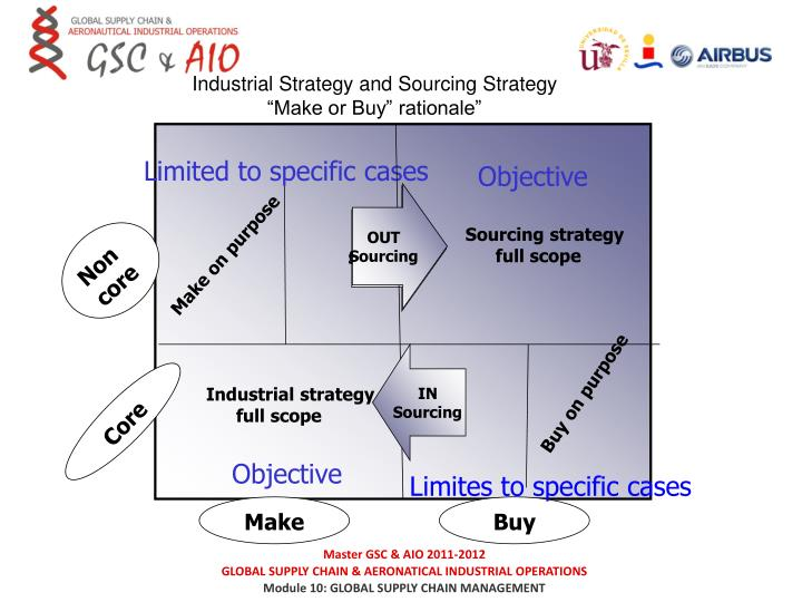 Industrial Strategy and Sourcing Strategy