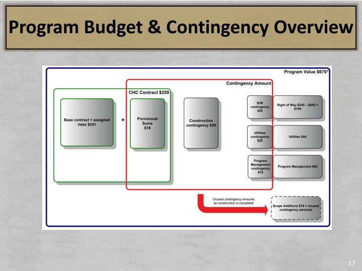 Program Budget & Contingency Overview