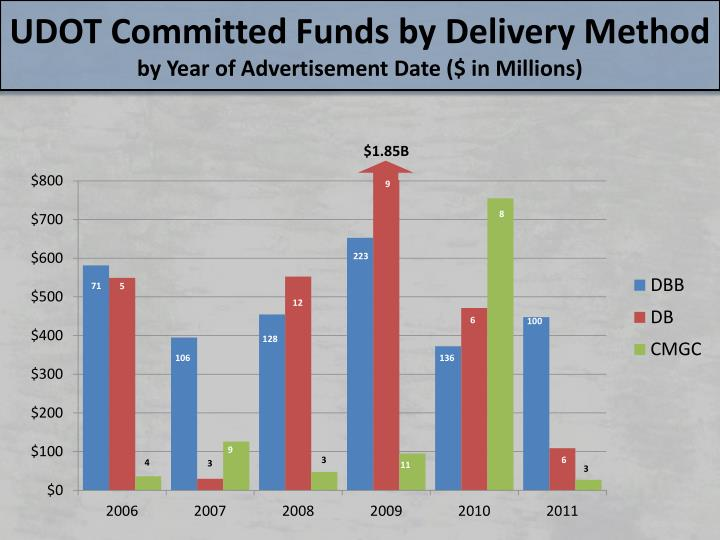 UDOT Committed Funds by Delivery Method