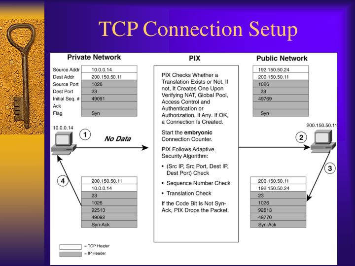 TCP Connection Setup