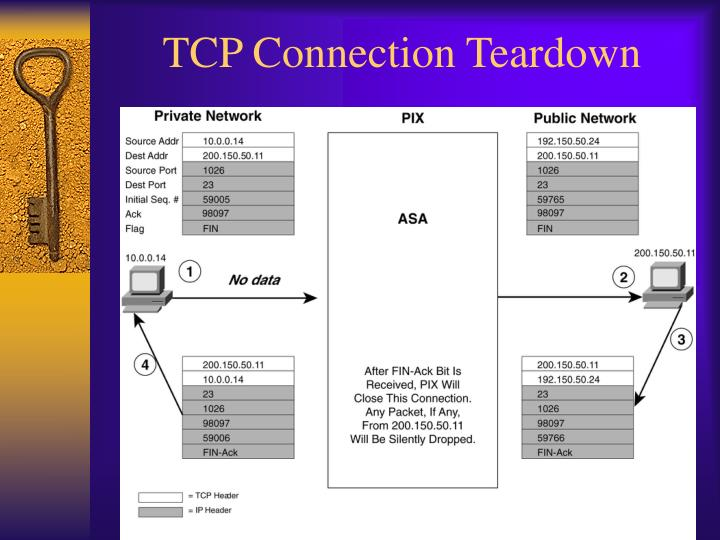 TCP Connection Teardown