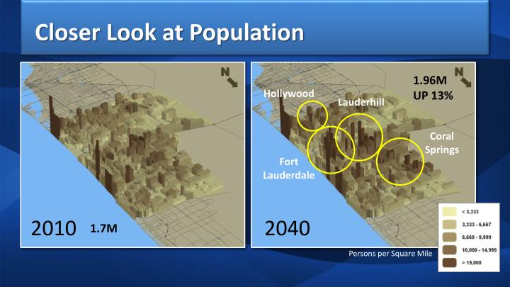 Closer Look at Population