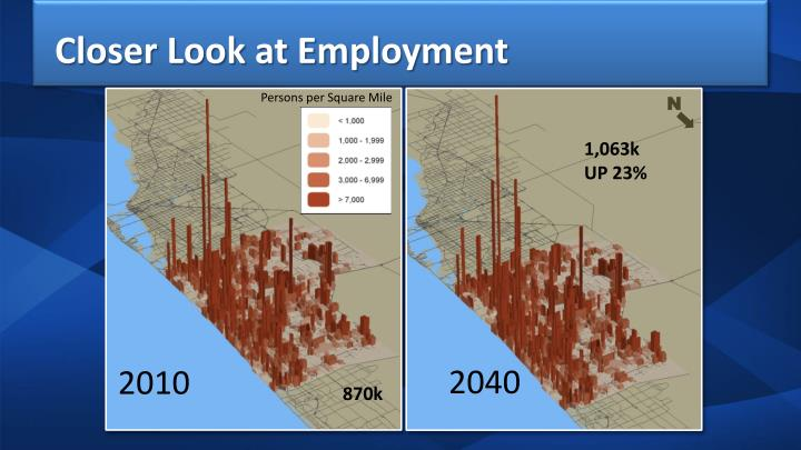 Closer Look at Employment