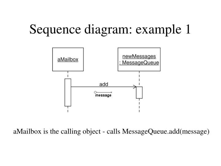 Sequence diagram: example 1
