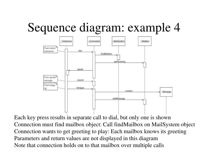 Sequence diagram: example 4