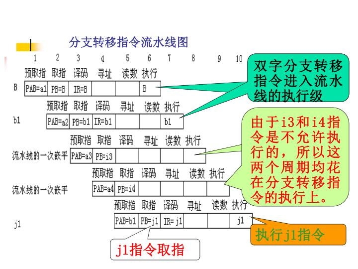 分支转移指令流水线图