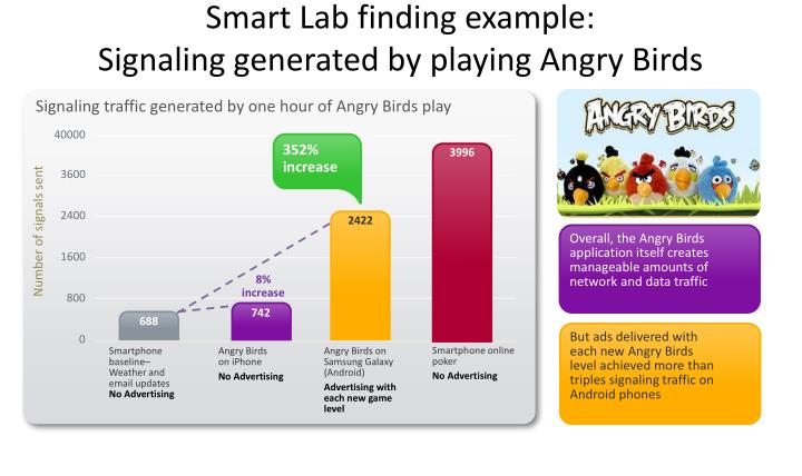 Smart Lab finding example:
