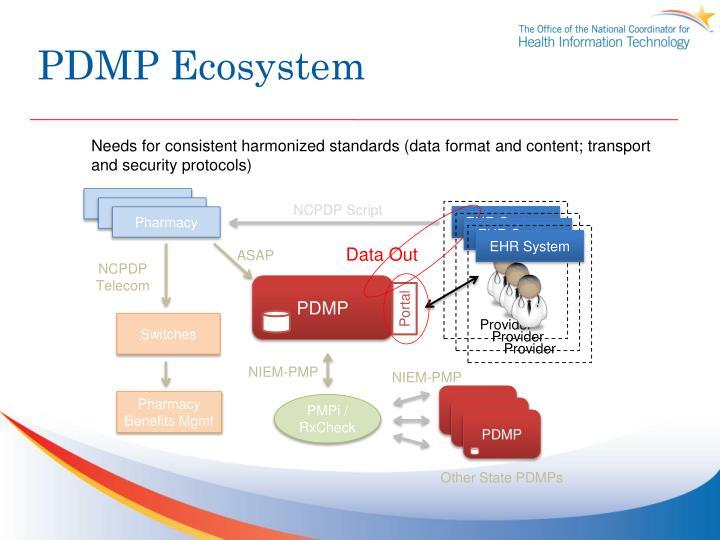 PDMP Ecosystem