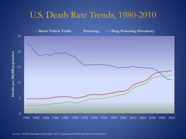 U.S. Death Rate Trends, 1980-2010