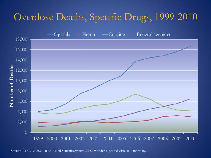 Overdose Deaths, Specific Drugs, 1999-2010