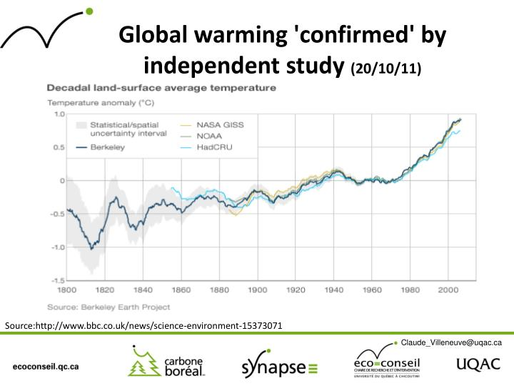Global warming 'confirmed' by independent study