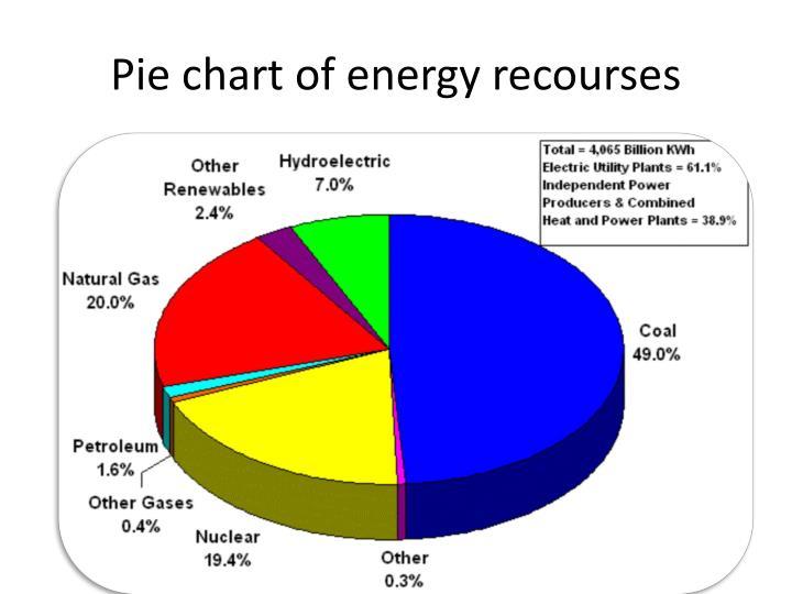 Pie chart of energy recourses