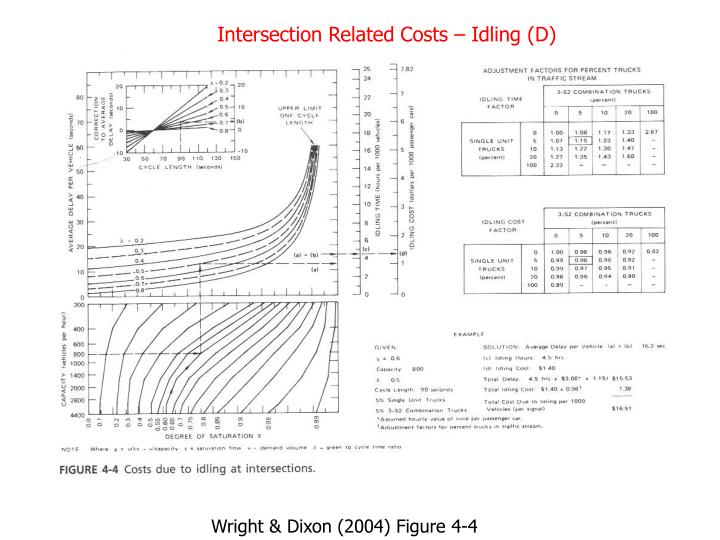 Intersection Related Costs – Idling (D)