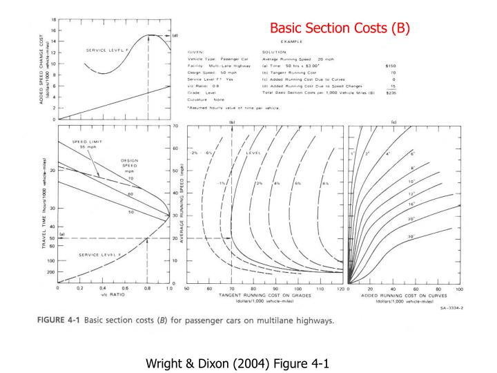 Basic Section Costs (B)