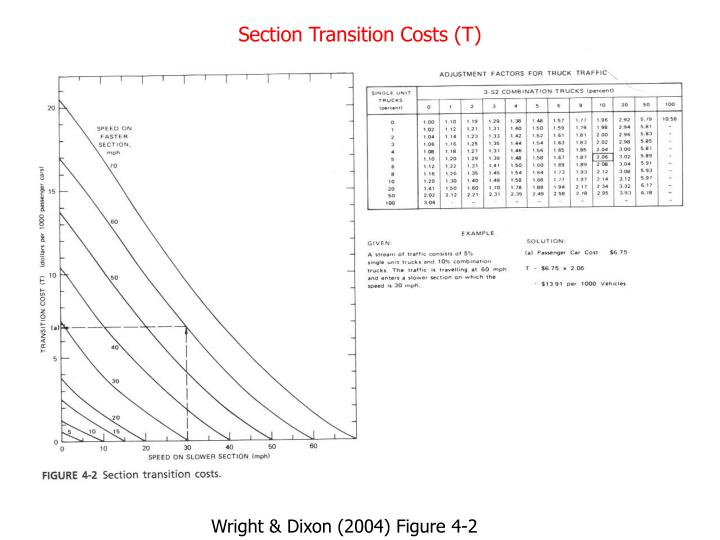 Section Transition Costs (T)