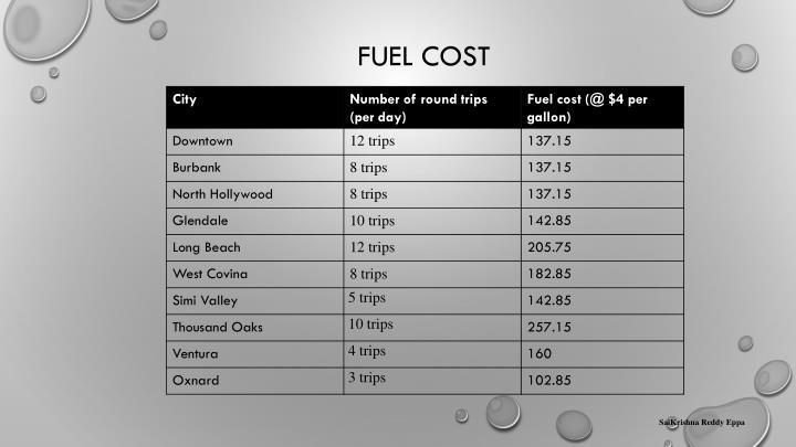 Fuel cost