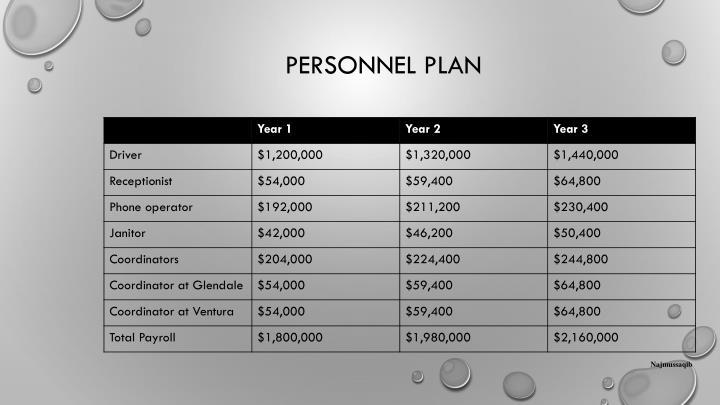 Personnel Plan