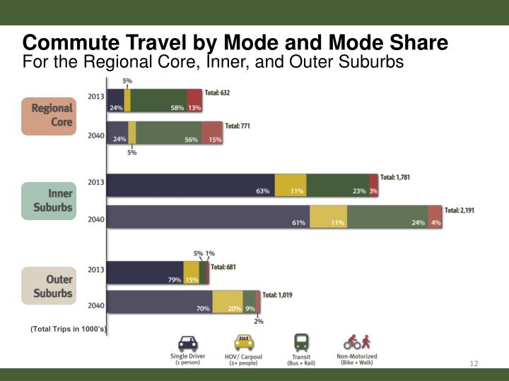 Commute Travel by Mode and Mode Share