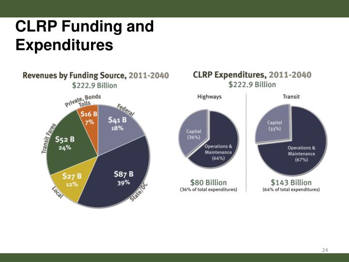 CLRP Funding and Expenditures