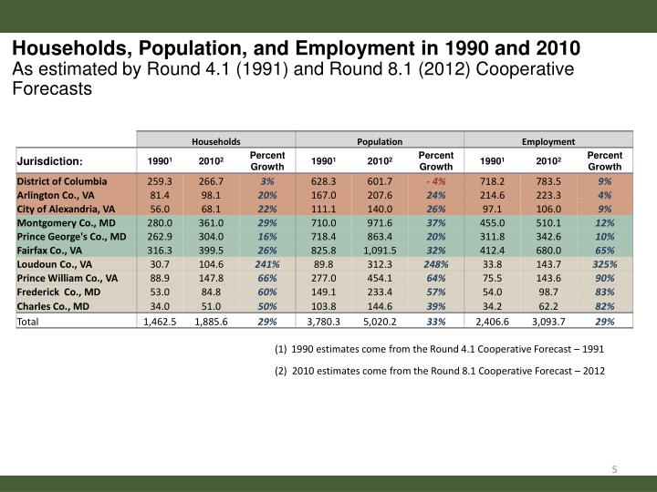 Households, Population,