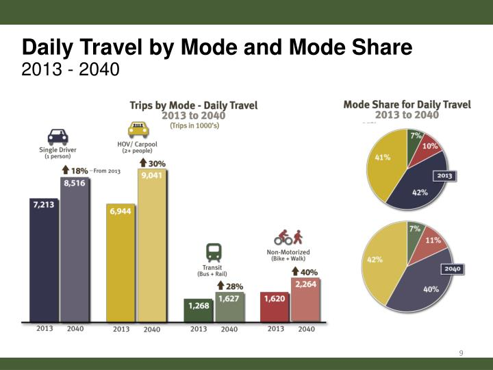 Daily Travel by Mode and Mode Share