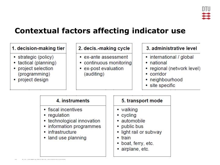 Contextual factors affecting indicator use