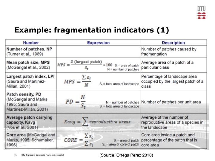 Example: fragmentation indicators (1)