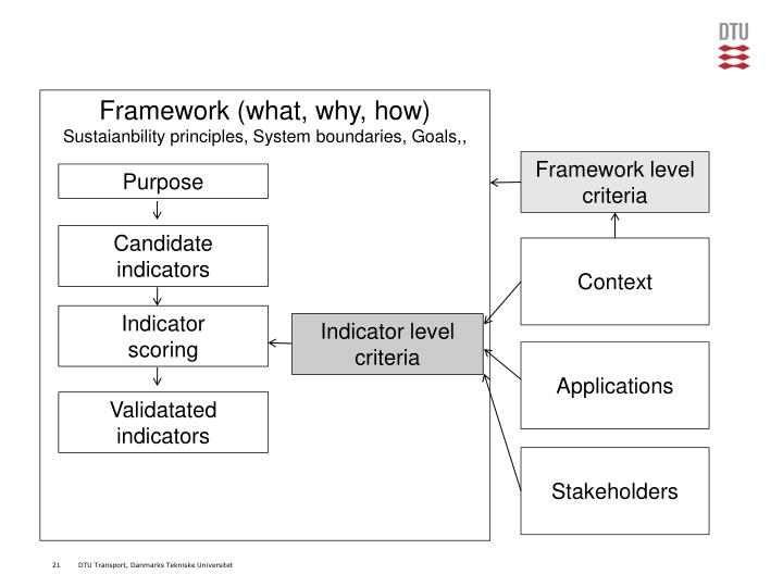 Framework (what, why, how)