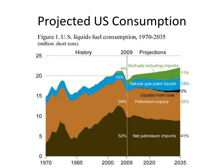 Projected US Consumption