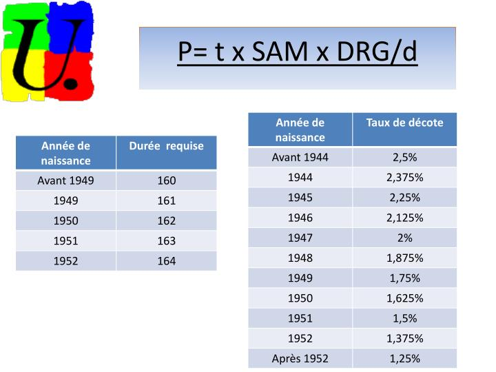 P= t x SAM x DRG/d