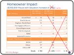homeowner impact 200 000 house with valuation increase of 3 5