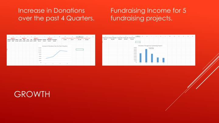 Increase in Donations over the past 4 Quarters.